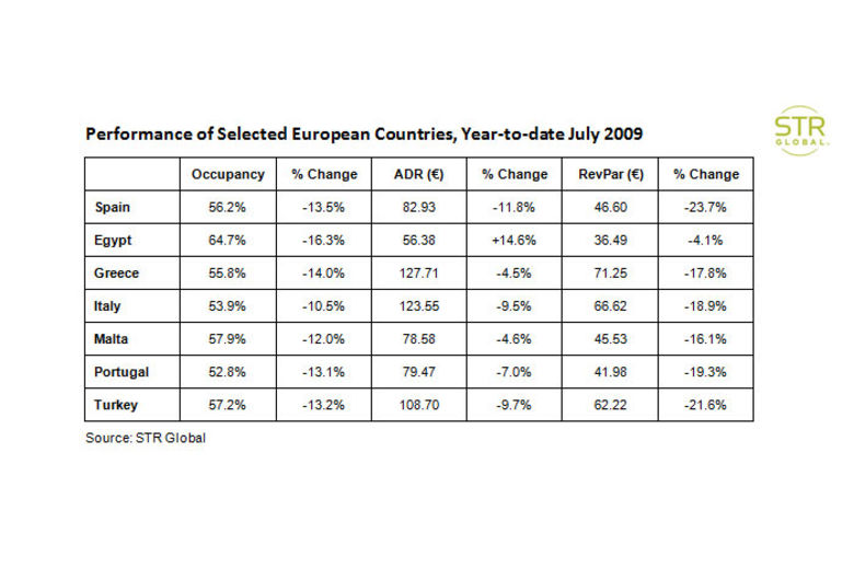 Performance of Selected European Countries, Year-to-date July 2009