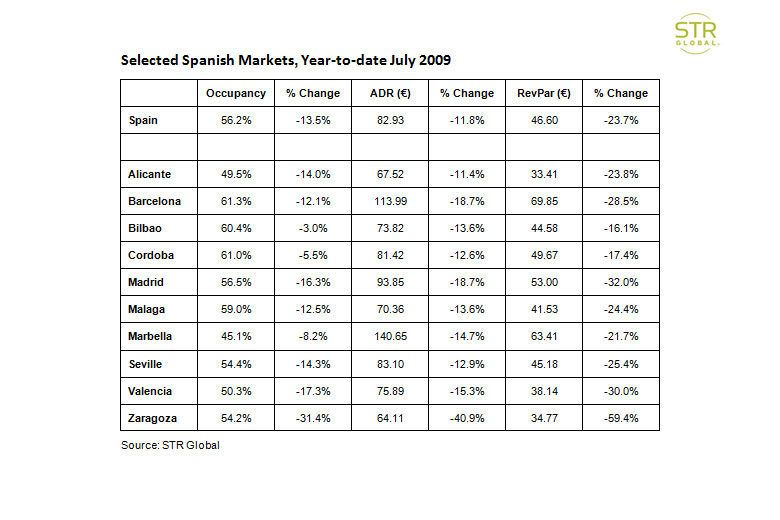 Selected Spanish Markets, Year-to-date July 2009