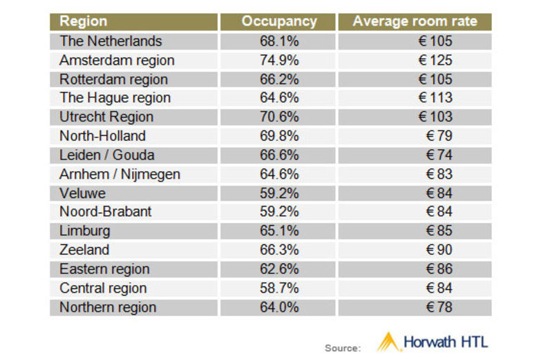The Netherlands: Occupancies and average room rates per region (2008)