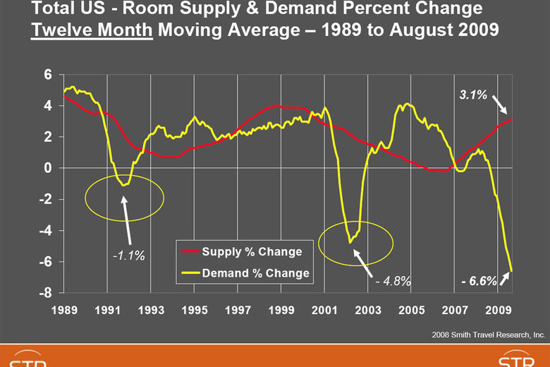 Total US - Room Supply & Demand Percent Change Twelve Month Moving Average – 1989 to August 2009