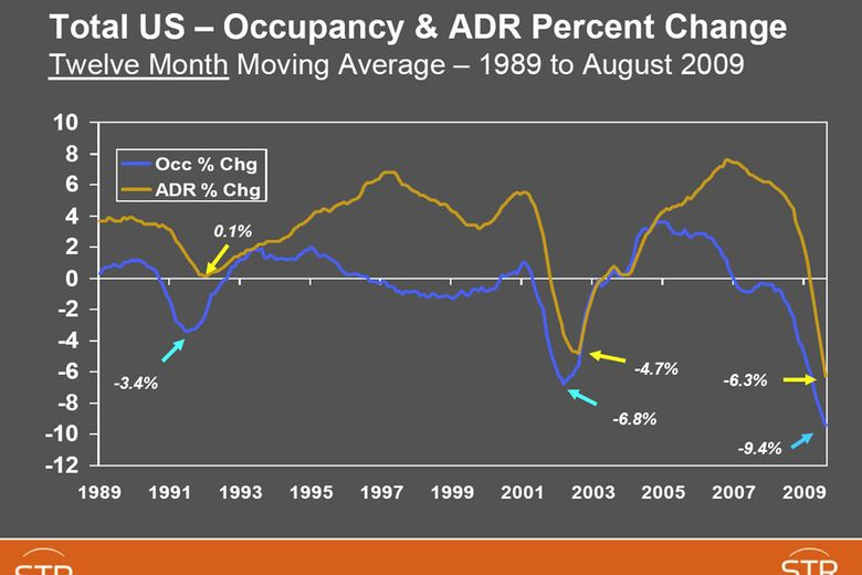 Total US – Occupancy & ADR Percent Change Twelve Month Moving Average – 1989 to August 2009