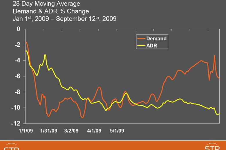 Total United States 28 Day Moving Average Demand & ADR % Change Jan 1st, 2009 – September 12th, 2009