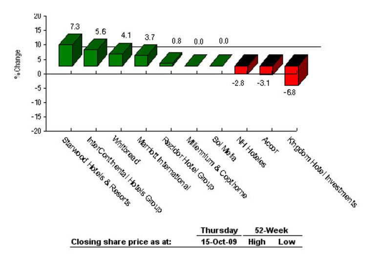 Absolute Share Price Performance Over the Past Week 8-15 October 2009