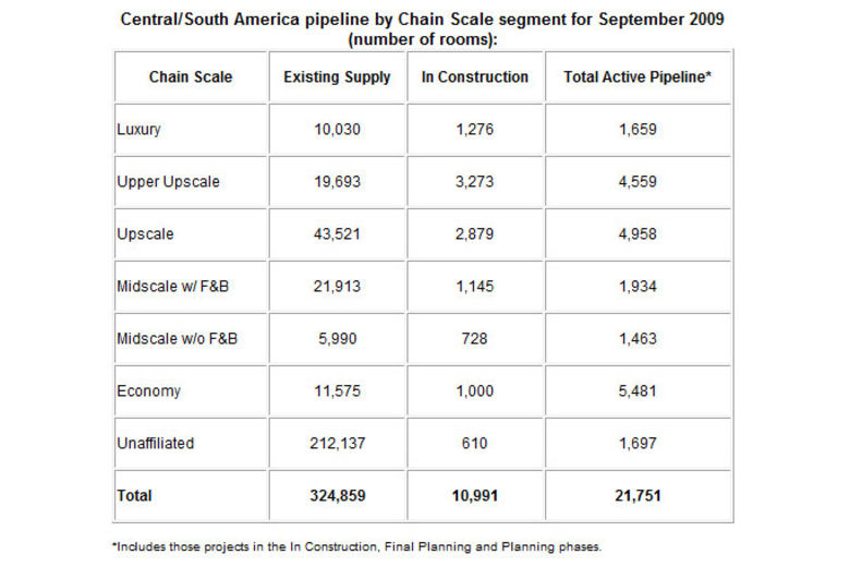 Central/South America pipeline by Chain Scale segment for September 2009 (number of rooms):