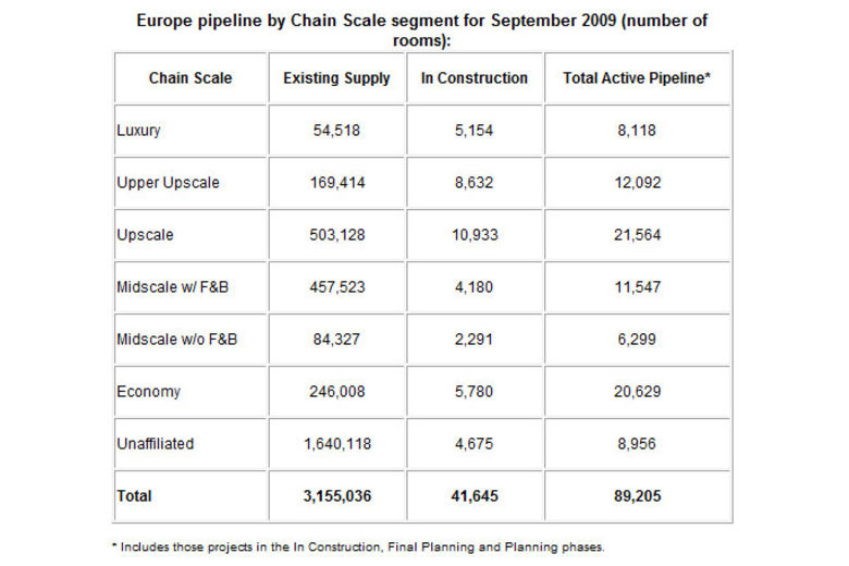 Europe pipeline by Chain Scale segment for September 2009 (number of rooms):