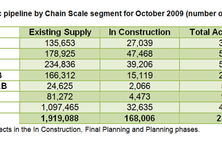 Asia/Pacific pipeline by Chain Scale segment for October 2009