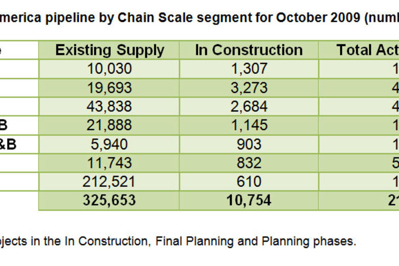 Central/South America pipeline by Chain Scale segment for October 2009