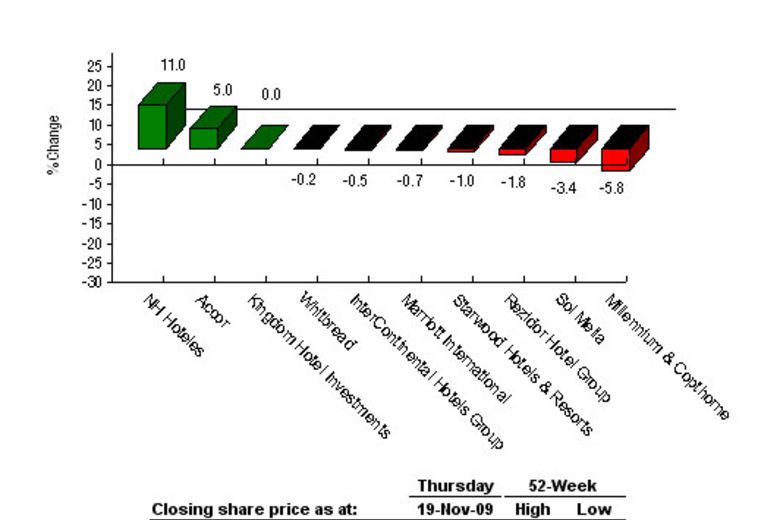Absolute Share Price Performance Over the Past Week 12-19 November 2009