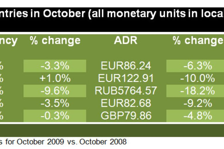 Europe region performance results for October 2009 | STR Global