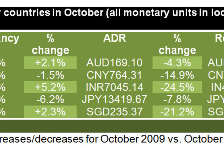 Asia/Pacific region performance results for October 2009 | STR Global