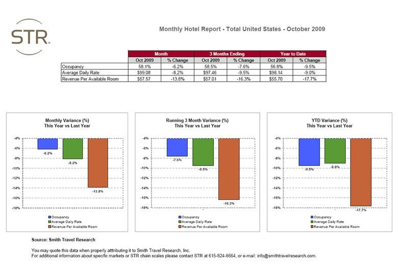 Monthly Hotel Report - Total United States - October 2009