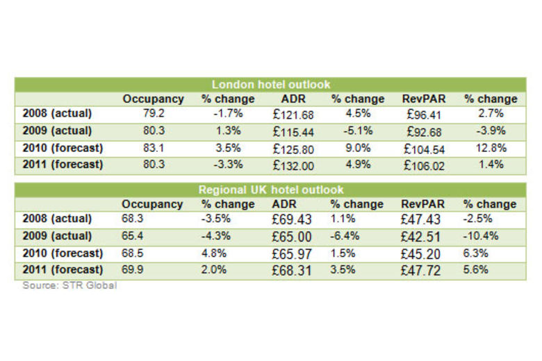 Double-digit 2010 RevPAR growth for London | Deloitte Reports