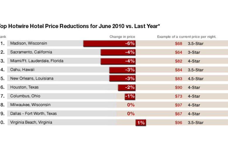 Top Hotwire Hotel Price Reductions for June 2010 vs. Last year