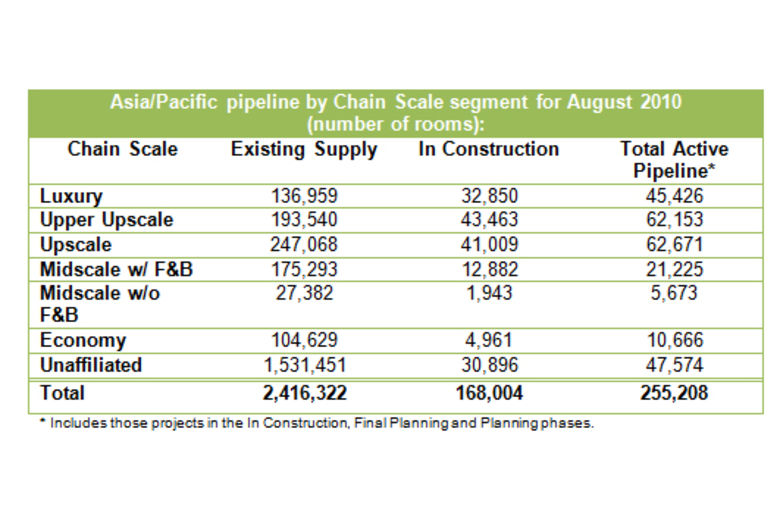 STR Global: Asia/Pacific pipeline for August 2010