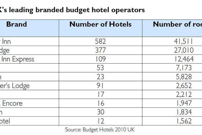 The UK's leading branded budget hotel operators
