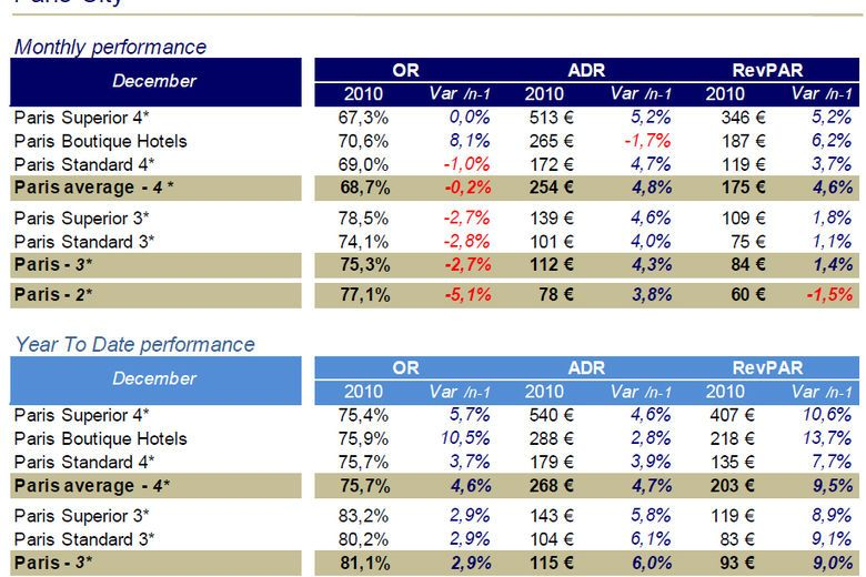 French Hotel Industry Performances | December 2010