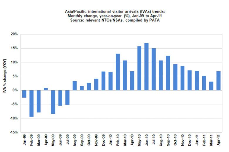 Asia/Pacific Arrivals Up 6.8% with South Asia Leading the Way | Pata Reports