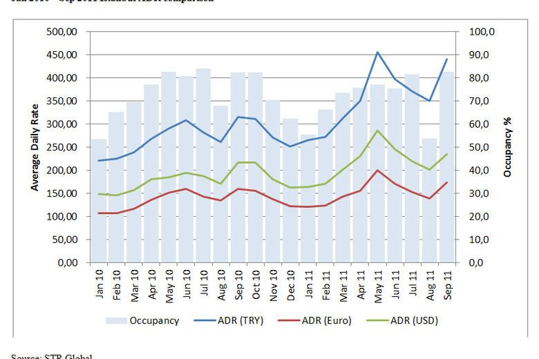 Jan 2010 – Sep 2011 Istanbul ADR comparison