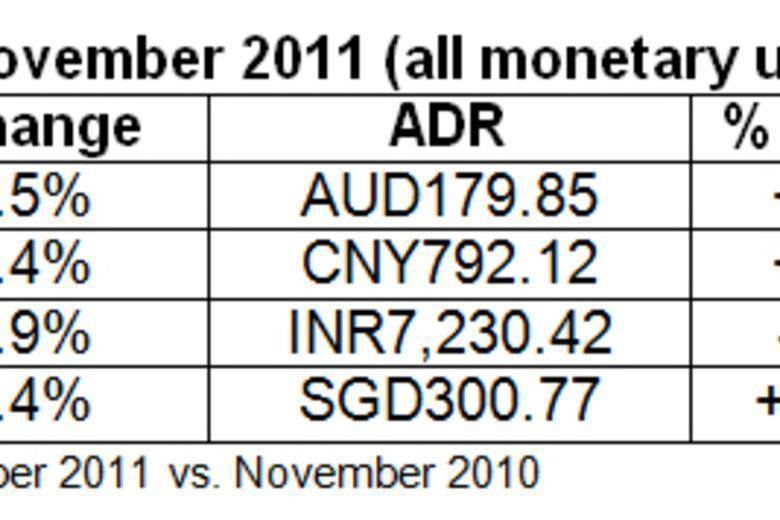 Asia/Pacific hotel results for November 2011 | STR