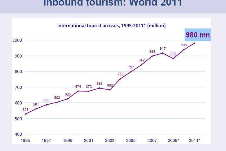 the growth in international tourism essay Ielts writing task 2/ ielts essay: you should spend about 40 minutes on this task the cost of international travel is decreasing and tourism is increasing.