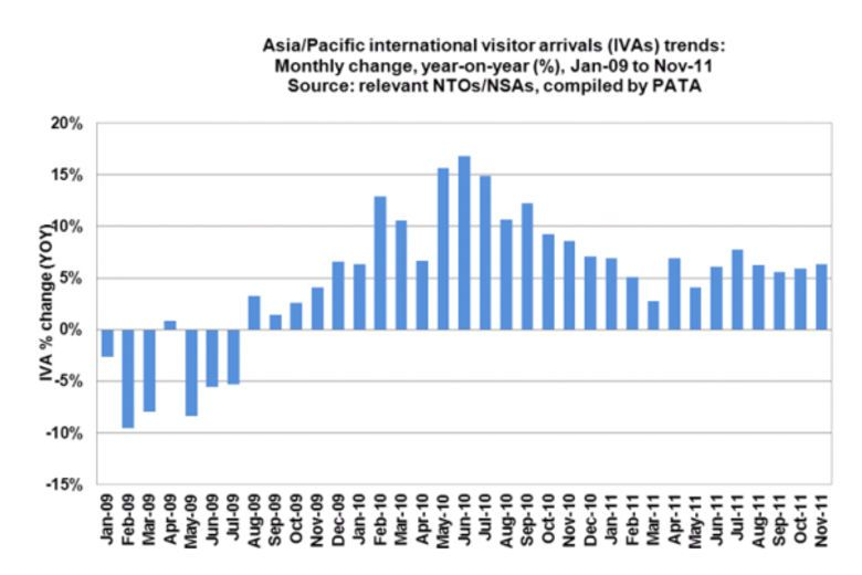 PATA: Asia/Pacific Tourism Poised to Record 6% Growth for 2011