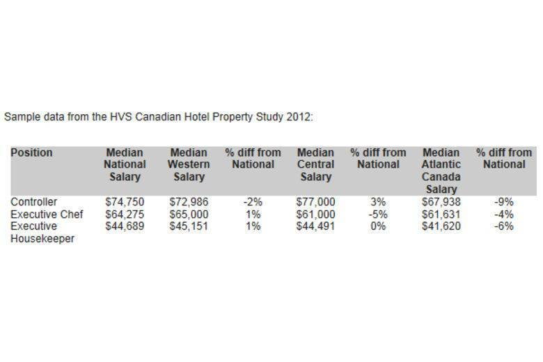 Salaries for Hotel Positions are Highest in Central Canada | HVS Reports