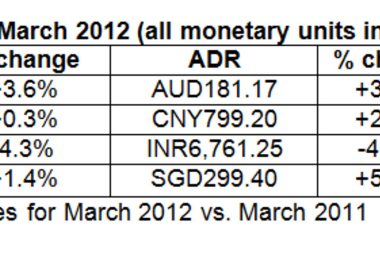 Asia/Pacific hotel results for March 2012 | STR