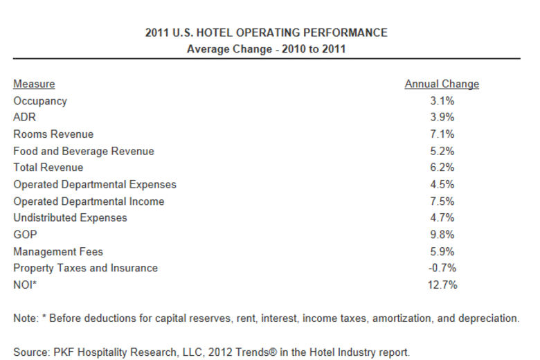 U.S. Hotel Profit Recovery Widespread | PKF Trends® Survey Reports 12.7 Percent Profit Growth In 2011