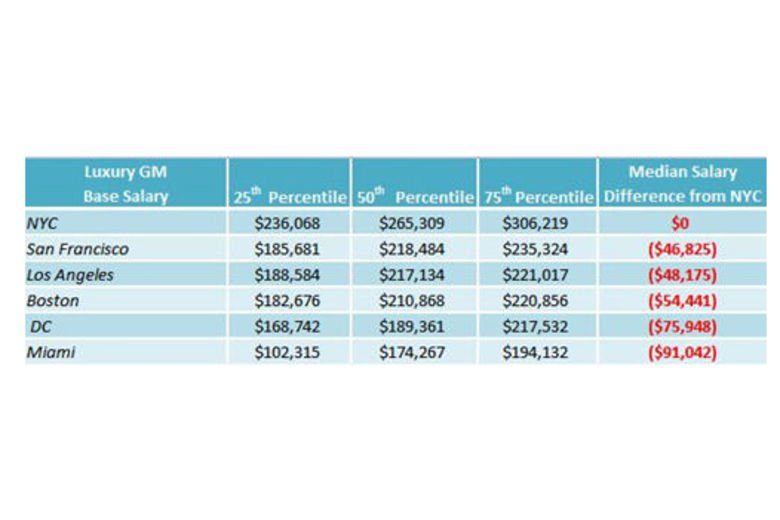 The Cost of Luxury Leadership: Luxury General Manager Pay in