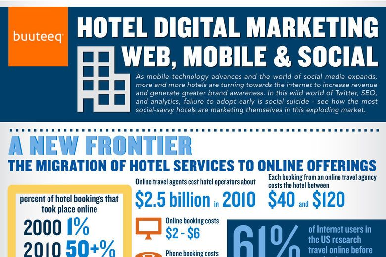 Infographic: The Cost of Hotel Marketing