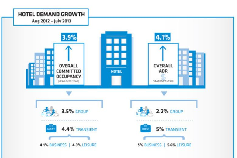 INFOGRAPH - Business and Leisure Travelers Book Hotel Rooms Further in Advance