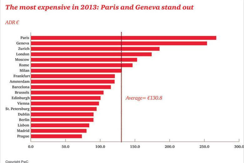 PwC European Cities Hotel Forecast 2013: Thriving or surviving