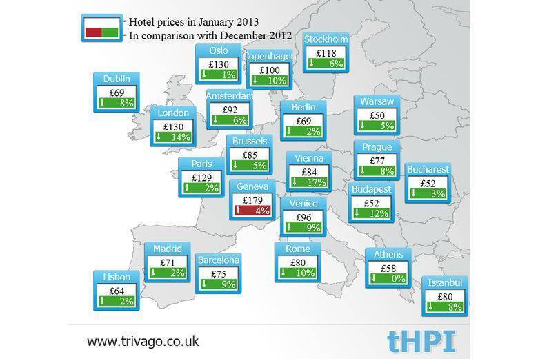 European Hotel Prices at their lowest in two years - trivago reports