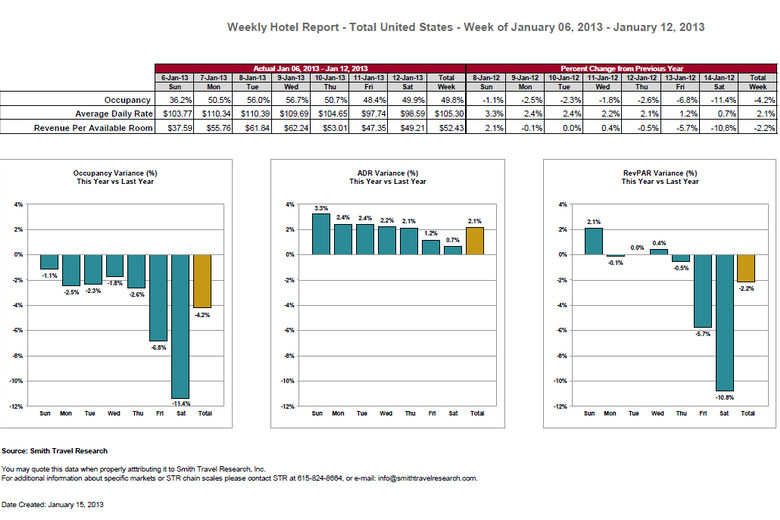US results week ending 12 January 2013 | STR