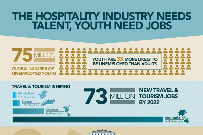 Hospitality Industry Offers Solutions to Youth Unemployment Crisis According to New White Paper