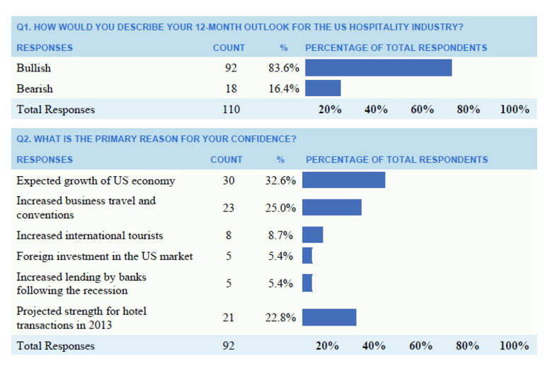 "DLA Piper 2013 Hospitality Outlook Survey reveals ""the show must go on"""