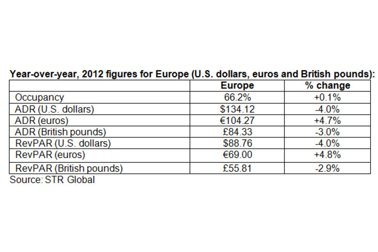 Europe hotel performance results for '12 | STR Global