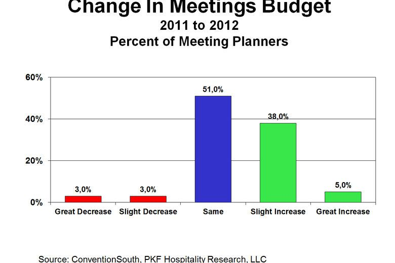 Meeting Planners Are Positive For 2013 | By Robert Mandelbaum