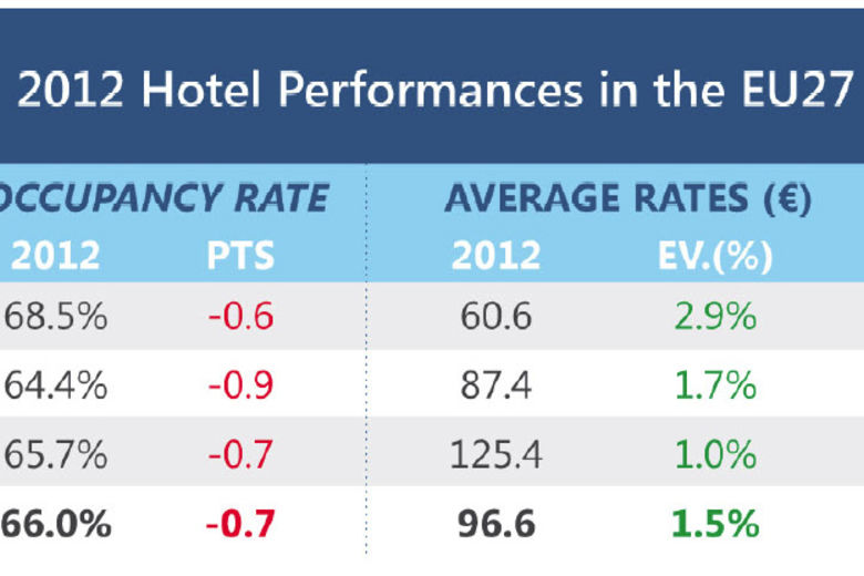 Stability for Hotel Chains in Europe in 2012 | MKG Reports