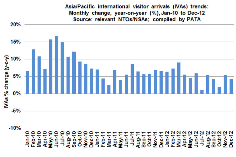 PATA: 2012 Was a Record Year for Asia/Pacific Tourism