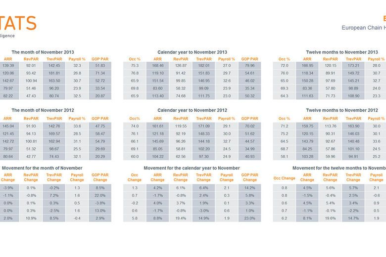 HotStats European Chain Hotels Market Review – November 2013