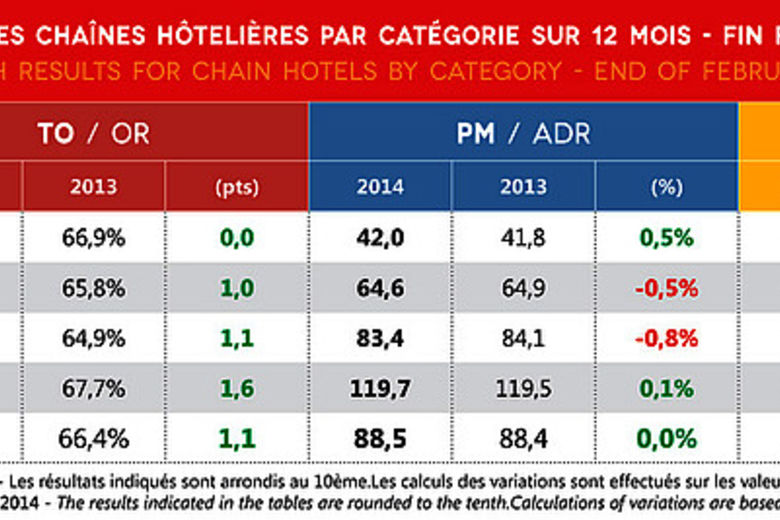 Europe's hotel industry continues along the route towards recovery - MKG Reports