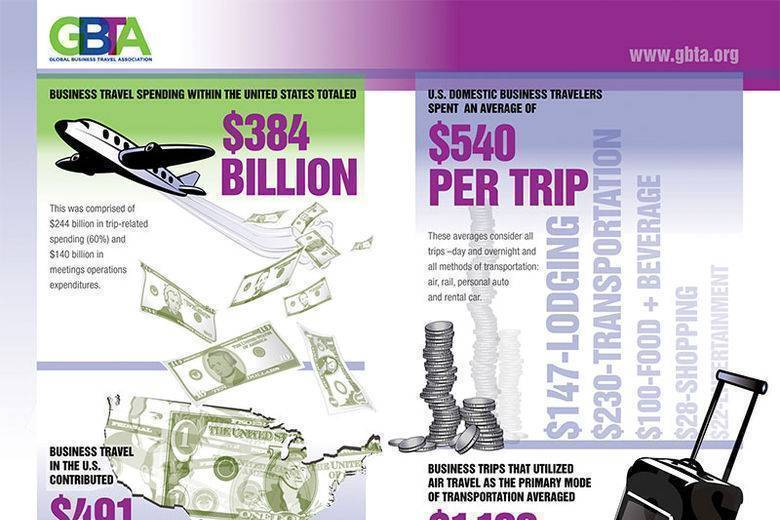GBTA Foundation Research Reveals Impact of Business Travel on U.S. Economy and Jobs