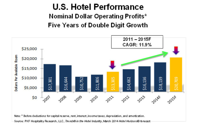 U.S. Hotels In Profitability Sweet Spot: Double-Digit Gains In NOI Forecast Through 2015