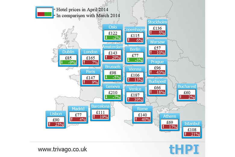 trivago April tHPI: European Hotel Prices soar by up to 48% compared to March
