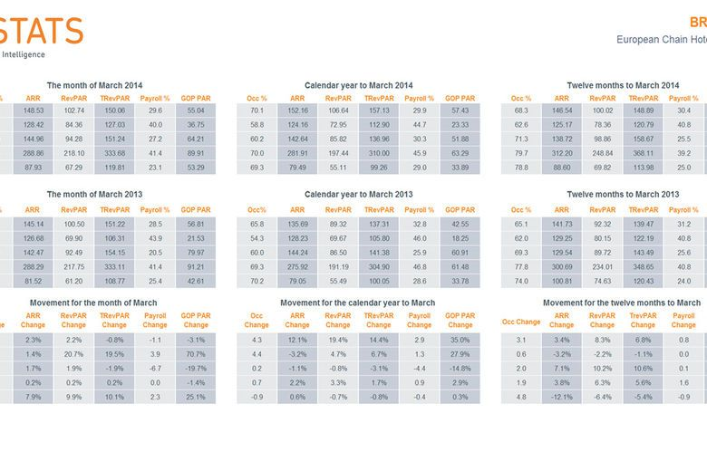 HotStats European Chain Hotels Market Review – March 2014
