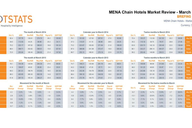 HotStats MENA Chain Hotels Market Review – March 2014