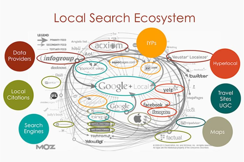 Top 5 Tips for Local SEO
