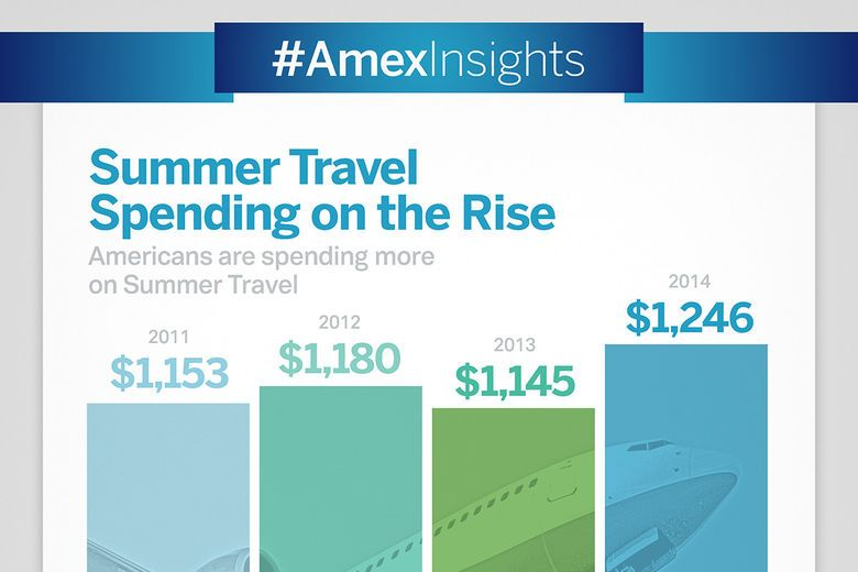 176 Million Americans Gearing Up for Summer Getaways - American Express Reports