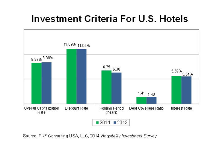 PKF Hotel Investment Survey Concludes Good Times Ahead for Lodging Industry